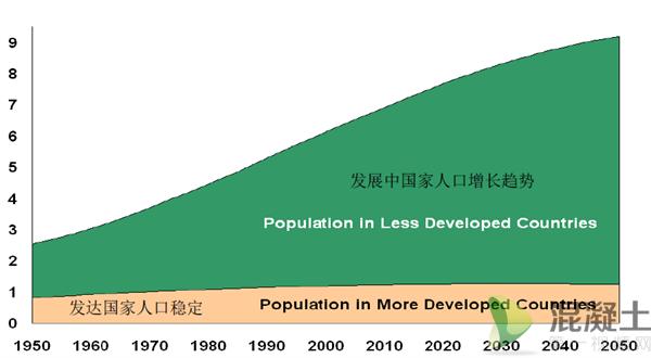 (来源: 联合国人口司, 世界人口预测:《2006年修订本》.)-商