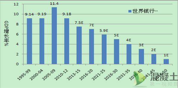 中国2050年gdp是多少_高盛预测中国2050年GDP总量有多少