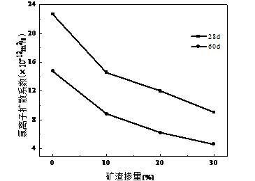 混凝土氯离子扩散系数与矿渣掺量的关系