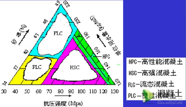 现代混凝土配合比设计及其复合超塑化剂(csp)配方