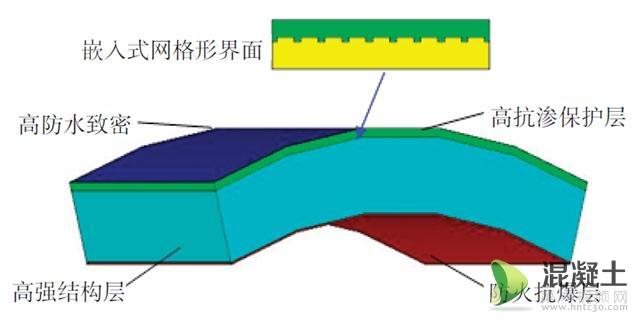 功能梯度盾构管片的结构设计模型