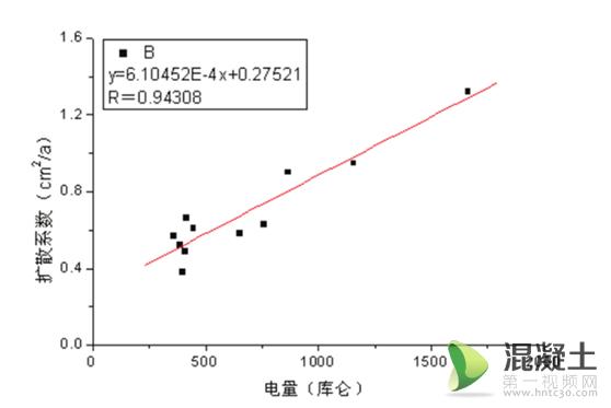 混凝土电通量与氯离子扩散系数关系研究