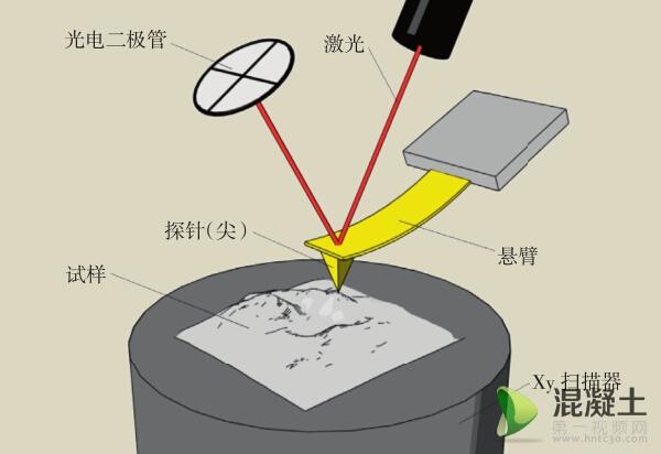 9 原子力显微镜示意图